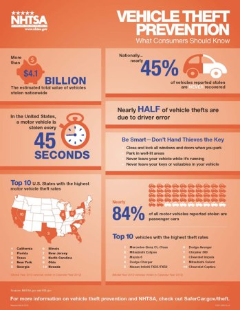 VehicleTheftPrevent-Infographic2015-pr